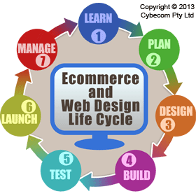 Cybecom Ecommerce and Web Design Life Cycle